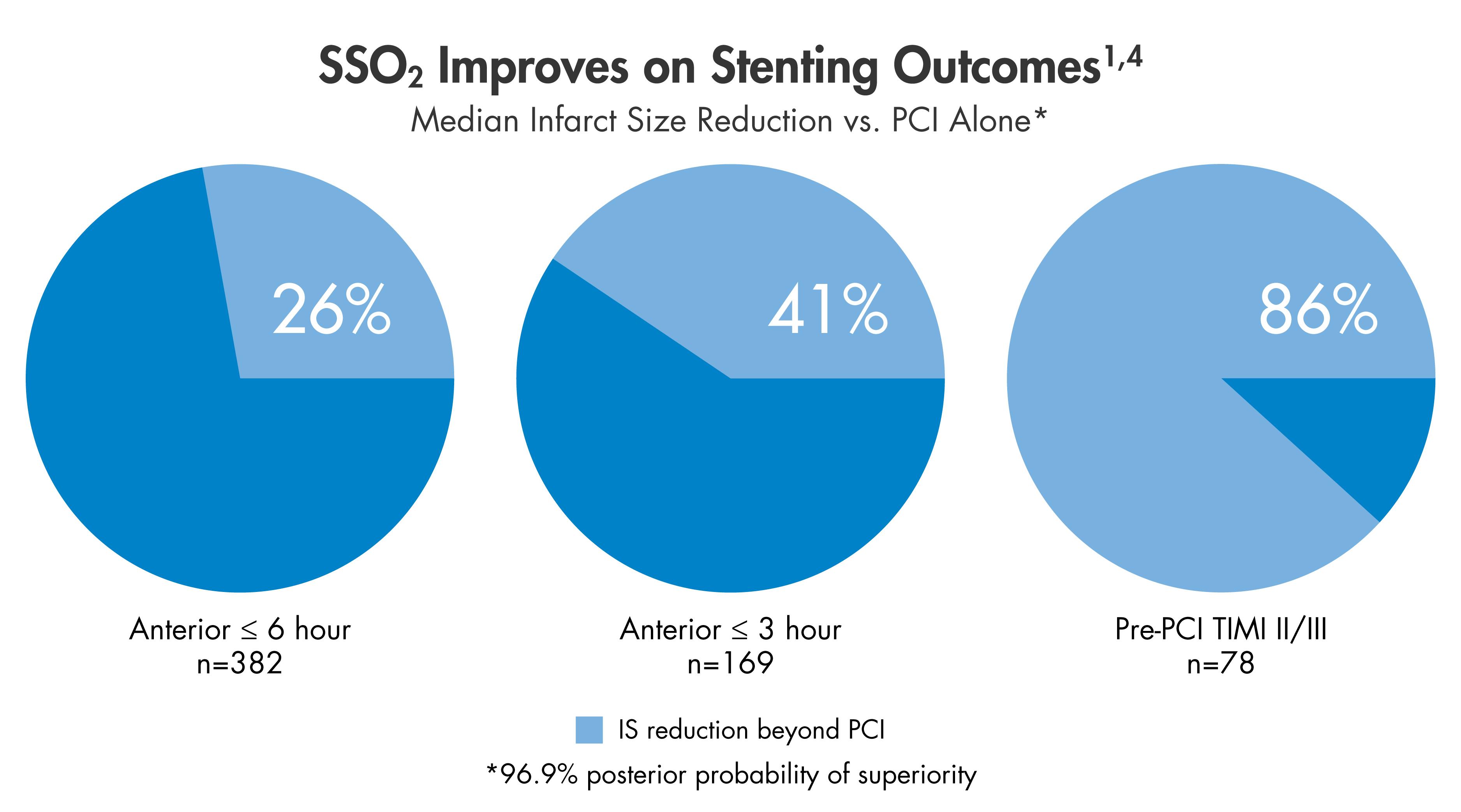 SSO2 Stenting Outcomes