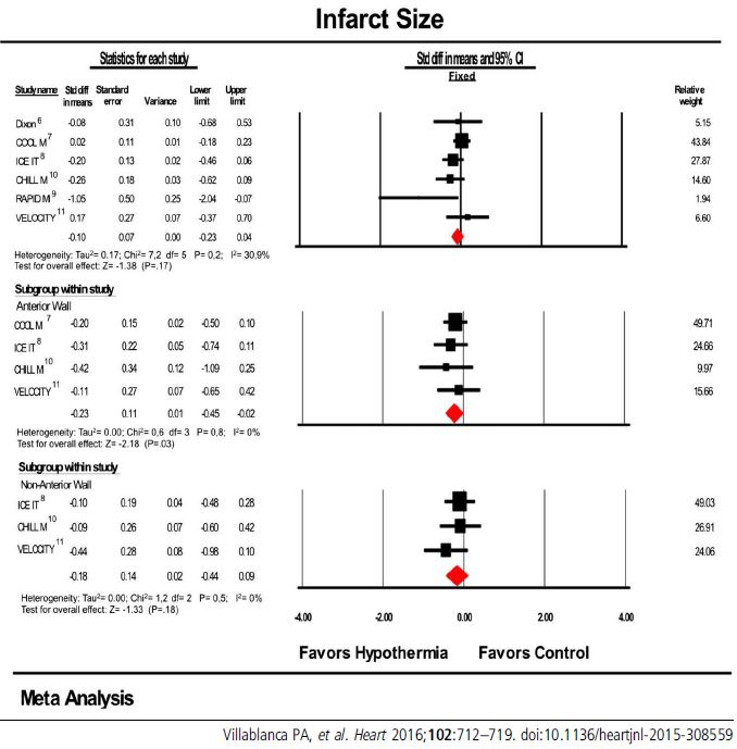 COOL MI - Infarct Size Reduction RCTs