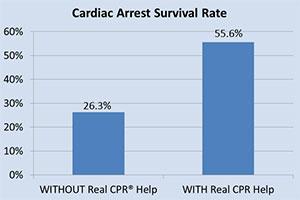 Gráfico de la tasa de sobrevivencia a paros cardíacos