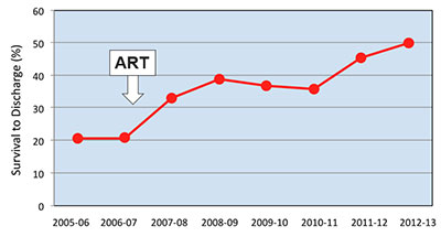 Since the implementation of the ART program in 2007, survival to discharge after cardiac arrest now approaches 50%.