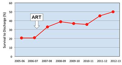 Диаграмма выживаемости до выписки в результате программы ART