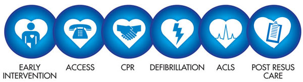 Sudden Cardiac Arrest Chain of Survival