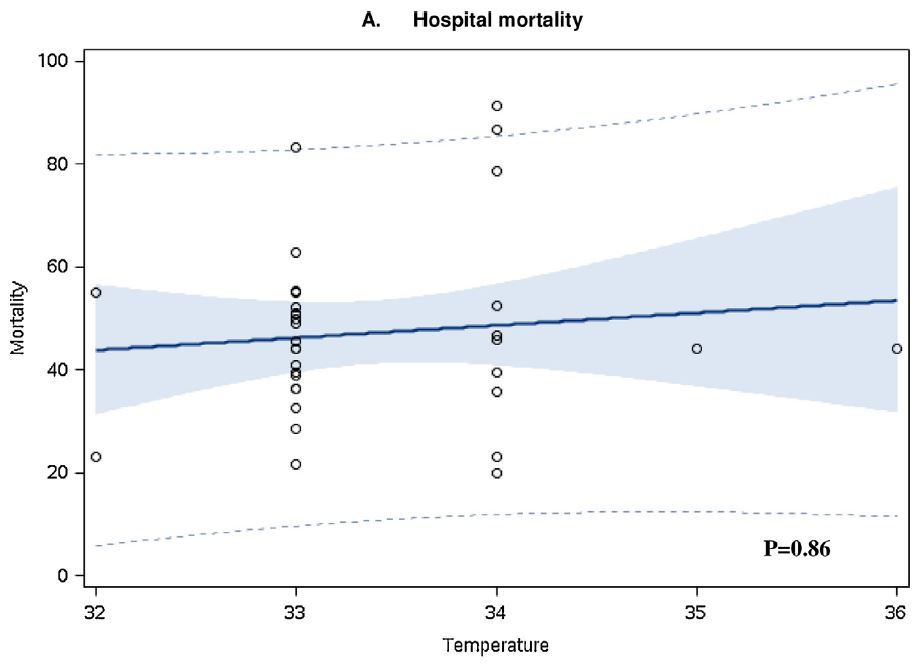 Schenone Graph Mortalitaet