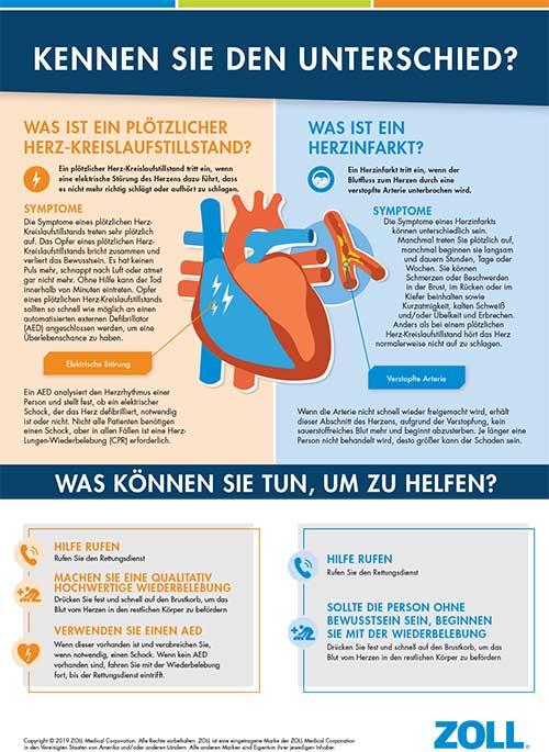 Plötzlicher Herz-Kreislaufstillstand vs. Herzinfarkt