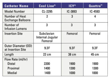 Catheter specifications chart