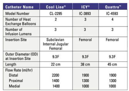 Catheter Family Intravascular Temperature Management