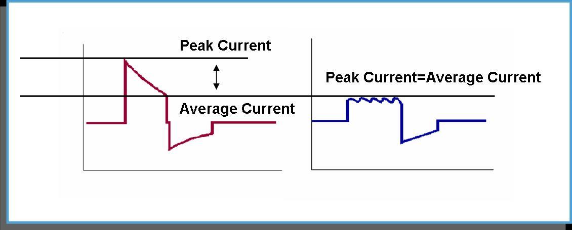 Energy Figure 2