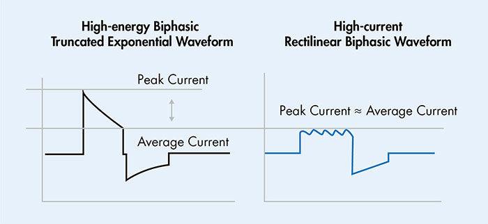 High-current Rectilinear Biphasic Waveform
