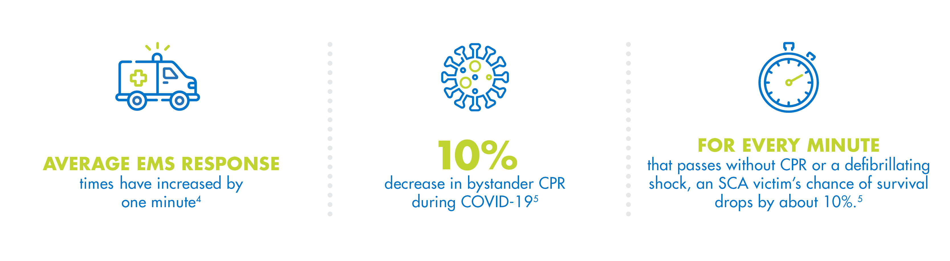 Average EMS response times have increased by 1 minute | 10% decrease in bystander CPR during COVID-19 | For every minute that passes without CPR or a defibrillating shock, an SCA victim's chance of survival drops by about 10%