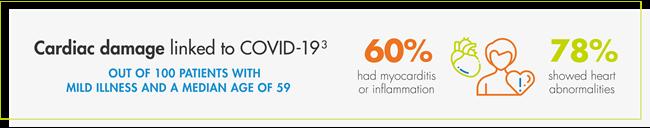 Cardiac damage linked to COVID-19
