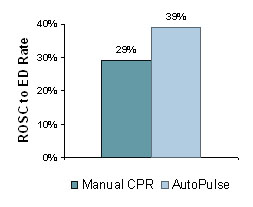 AutoPulse vs manual CPR