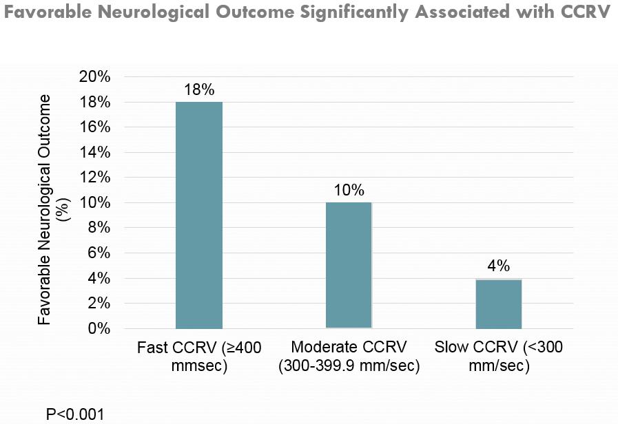 Neuro release velocity