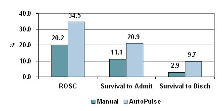 ROSC AutoPulse vs manual CPR
