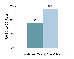 Volusia AutoPulse vs manual CPR