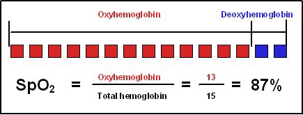 Functional Oxygen
